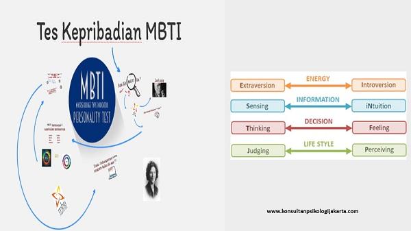 Tes Kepribadian MBTI
