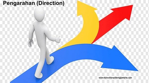 Pengarahan (Direction)