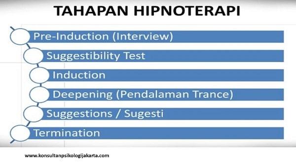 Tahapan Hipnoterapi