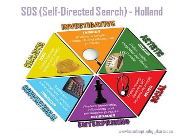 SDS (Self-Directed Search) - Holland