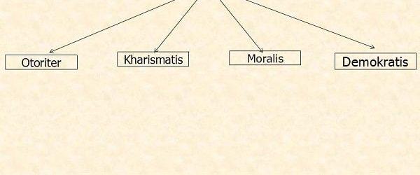 Ciri-ciri Gaya Kepemimpinan Otoriter, Kharismatis, Moralis dan Demokratis